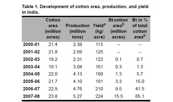 Bt Cotton in India: Development of Benefits and the Role of Government Seed Price Interventions