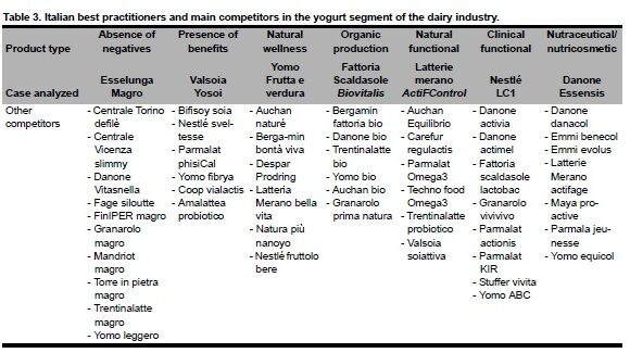 """""""Health-enhancing"""" Products in the Italian Food Industry: Multinationals and SMEs Competing on Yogurt"""