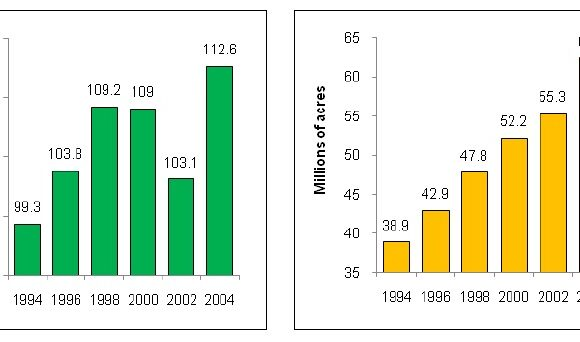 Adoption of Conservation-Tillage Practices and Herbicide-Resistant Seed in Cotton Production