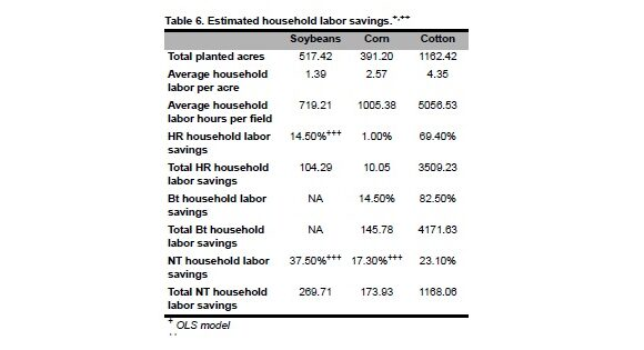 Genetically Modified Crops and Household Labor Savings in US Crop Production