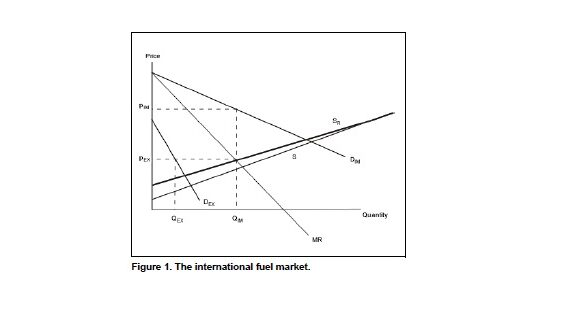 The Effect of Biofuels on Crude Oil Markets
