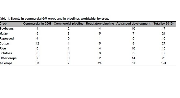 Low-Level Presence of New GM Crops: An Issue on the Rise for Countries Where They Lack Approval