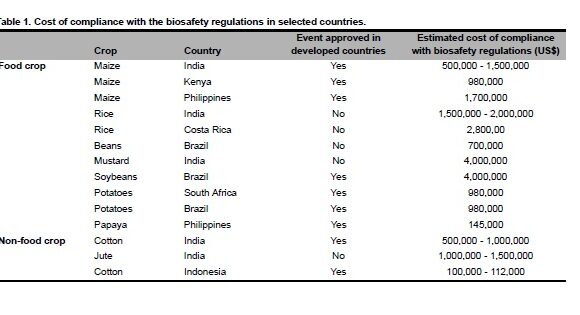 Cost of Compliance with Biotechnology Regulation in the Philippines: Implications for Developing Countries