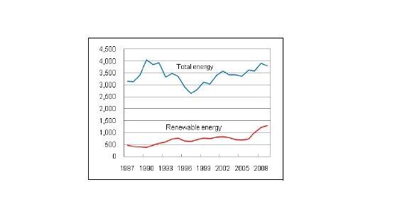 Managing R&D Risk in Renewable Energy: Biofuels vs. Alternate Technologies