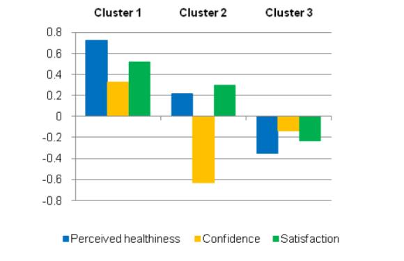 Factors Affecting Italian Consumer Attitudes Toward Functional Foods