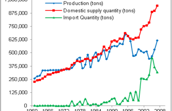 Caught Between Scylla and Charybdis: Impact Estimation Issues from the Early Adoption of GM Maize in Honduras