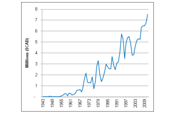 The Consequences of Biotechnology: A Broad View of the Changes in the Canadian Canola Sector, 1969 to 2012