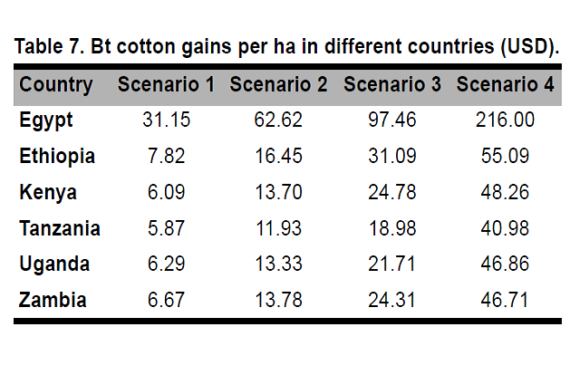 Estimating the Potential Economic Benefits of Adopting Bt Cotton in Selected COMESA Countries