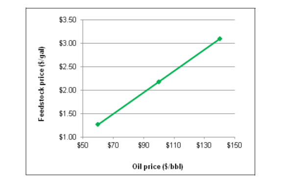 Long-term Biofuel Projections under Different Oil Price Scenarios