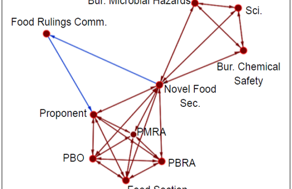 Bioproduct Approval Regulation: An Analysis of Front-line Governance Complexity