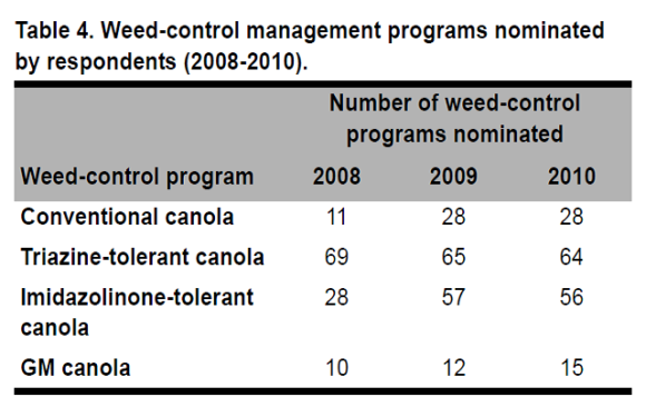 Evaluation of the Agronomic, Environmental, Economic, and Coexistence Impacts Following the Introduction of GM Canola to Australia (2008-2010)