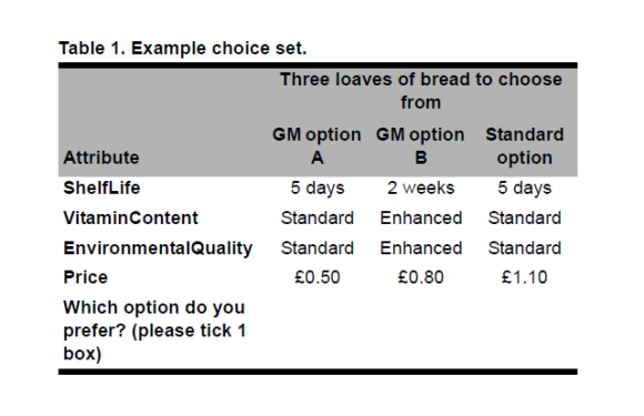 Consumer Preferences for Functional GM Foods in the UK: A Choice Experiment