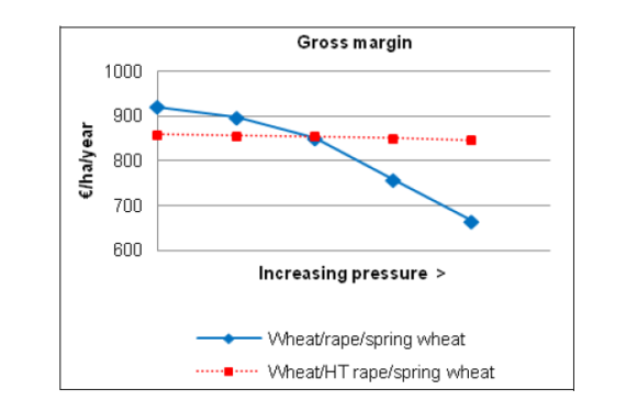 The Extent to which Potential Benefits to EU Farmers of Adopting Transgenic Crops are Reduced by Cost of Compliance with Coexistence Regulations
