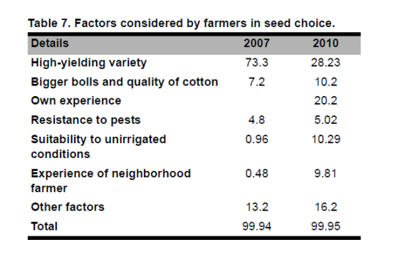Technology Diffusion and Adoption in Cotton Cultivation: Emerging Scenario in Gujarat