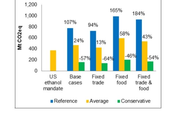 Evaluation of Economic, Land Use, and Land-use Emission Impacts of Substituting Non-GMO Crops for GMO in the United States
