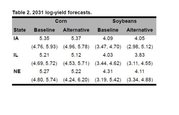 Climate Change: Challenge and Opportunity to Maintain Sustainable Productivity Growth and Environment in a Corn-Soybean Bioeconomy