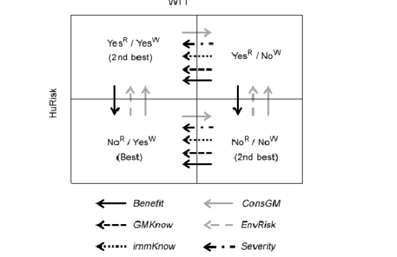 Health-risk Concerns vs. Medical Benefits of the GM Technology
