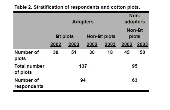 Inequality and GM Crops: A Case-Study of Bt Cotton in India