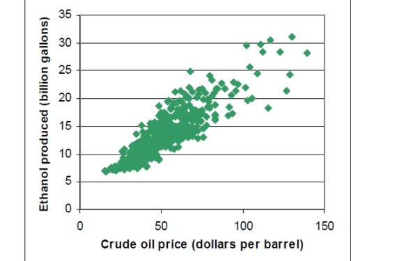 Economic Impacts of Not Extending Biofuel Subsidies