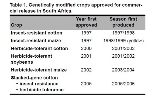 Assessing the Prospects for the Adoption of Biofortified Crops in South Africa