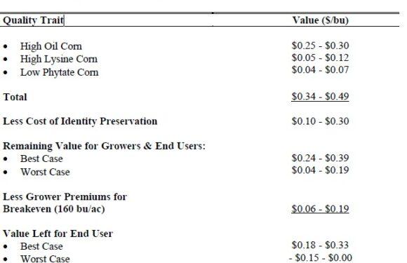 Trait Enthusiasm Does Not Guarantee On-Farm Profits