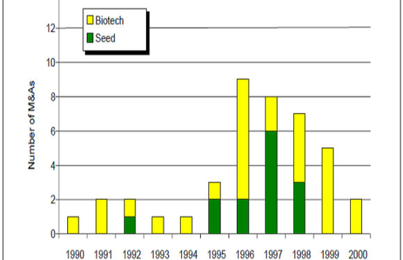 A Tale of Two Mergers: What We Can Learn from Agricultural  Biotechnology Event Studies