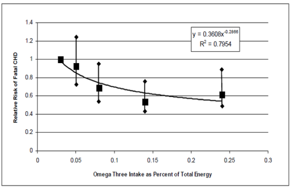 Unacknowledged Health Benefits of Genetically Modified Food: Salmon and Heart Disease Deaths