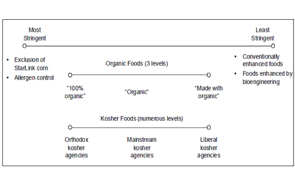 US Food Manufacturer Assessment of and Responses to Bioengineered Foods