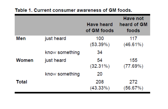 GM Foods: A Nanjing Case Study of Chinese Consumers' Awareness and Potential Attitudes