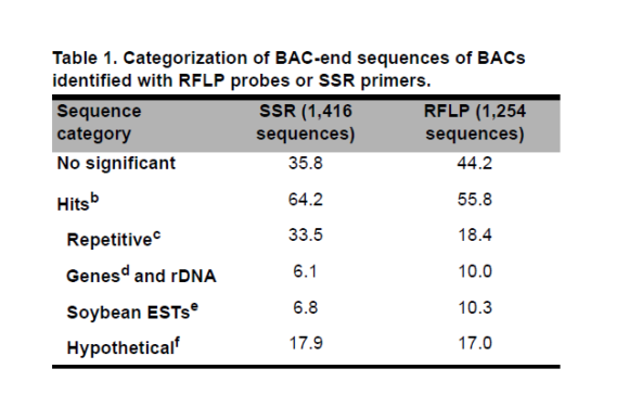 The Status of Soybean Genomics and Its Role in the Development of Soybean Biotechnologies