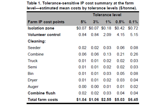 Cost Implications of Alternative GM Tolerance Levels: Non-Genetically Modified Wheat in Western Canada