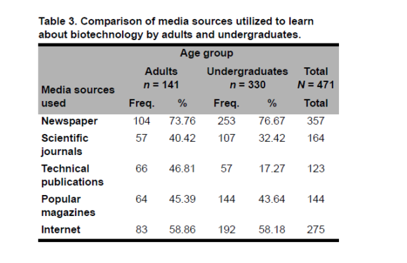 Awareness and Acceptance of Biotechnology Issues among Youth, Undergraduates, and Adults