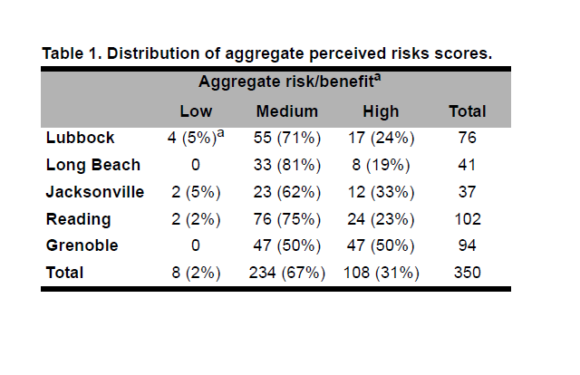 Categories of GM Risk-Benefit Perceptions and Their Antecedents