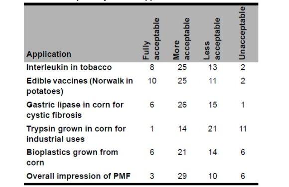 A Public Consultation on Plant Molecular Farming